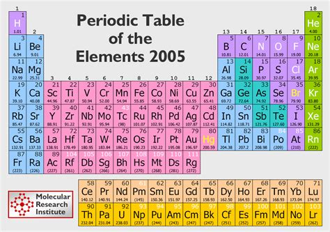 Periode Table tabel periodik pembelajaran kimia