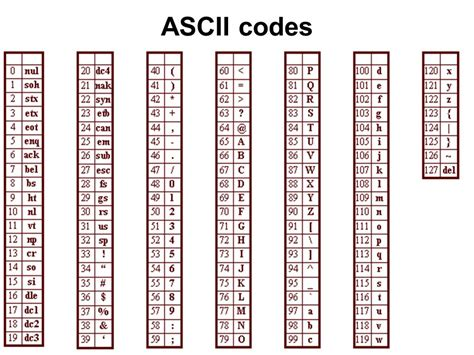 ascii lettere c program to print the alphabet freewebmentor