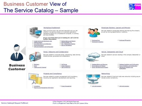 business service catalogue template the service catalog cornerstone of service management