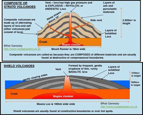 composite volcano diagram major forms of extrusive activity types of volcanoes