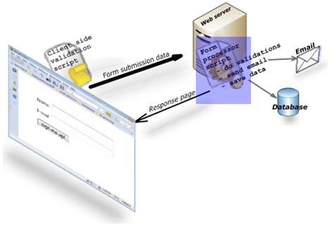 javascript tutorial server side html form tutorial part iv server side form processing