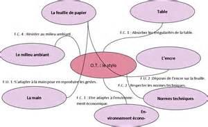 diagramme pieuvre machine a café les fonctions techniques blogtech