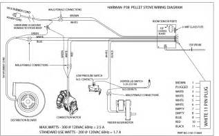 how can i diag my harman pellet stove futher model pp38 i checked each motor feeder
