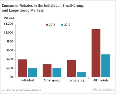 Credit Loss Ratio Formula Obamacare S 3 Billion Windfall To Insurance Customers