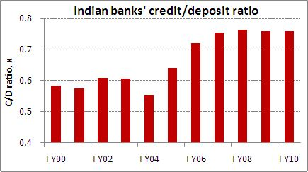 Credit Deposit Ratio Formula For Banks What Should Infosys Do With Its The 5 Minute Wrapup By Equitymaster