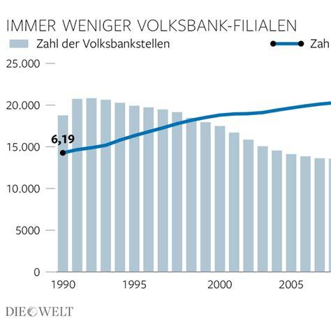 banken in deutschland anzahl volksbanken wollen bis zu 2500 filialen schlie 223 en welt