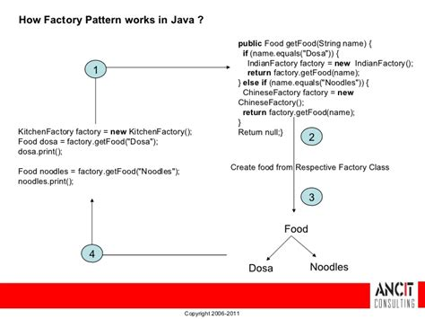 factory pattern vs abstract factory design patterns abstract factory pattern