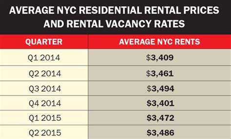 more evidence that housing prices and rental rates in manhattan 5