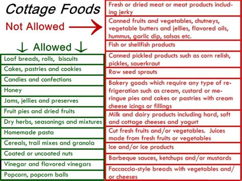 cottage food labels florida cottage food and vendors in fernandina