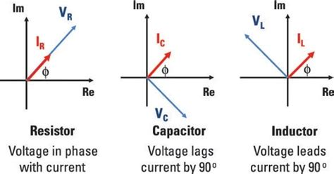 inductor capacitor lead lag how is reactive power produced what are the effects of reactive power in the grid quora