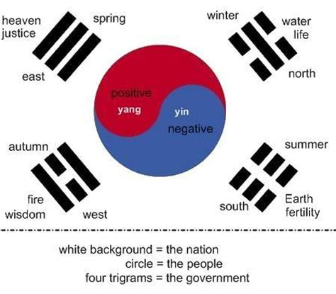 the meaning and symbolism of the word red meaning of the korean flag texas tang soo do academy