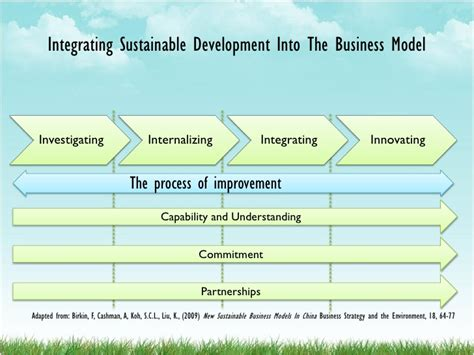 Best Mba Sustainable Development by Business Models For Sustainability