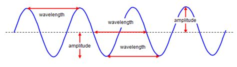 What Type Of Wave Is A Light Wave by Schoolphysics Welcome