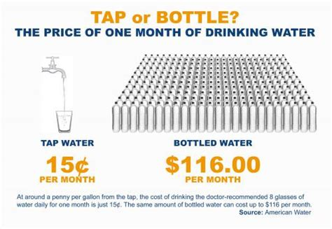 Would You Pay For Tap Water by Tap And Bottled Water Newberg Oregon