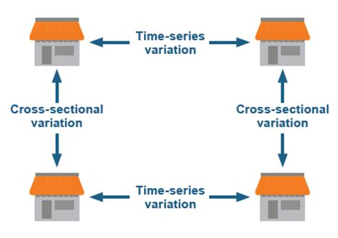 cross sectional time series improving customer satisfaction and loyalty with time