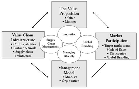 the business model book design build and adapt business ideas that drive business growth brilliant business books global strategy as business model change