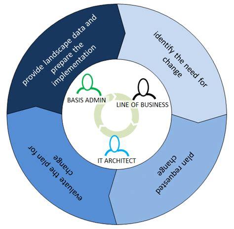 landscape management the process software logistics