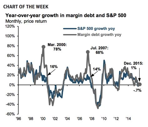 jp weekly market recap chart o the day jp on margin debt