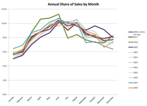 pattern line graph seasonal patterns in home sales data