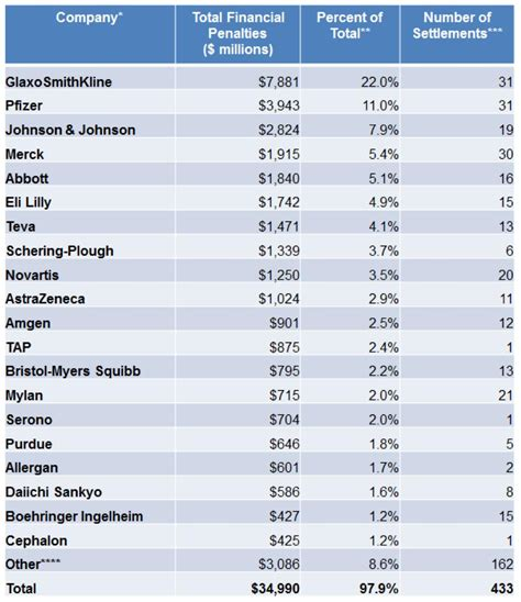 Mba In Finance Big Pharma Salary by Big Pharma Companies That Paid The Most In Fines