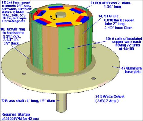 learn the green get make wind turbine pdf