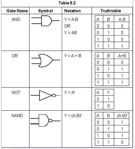 Logic Tables by Kkhsou