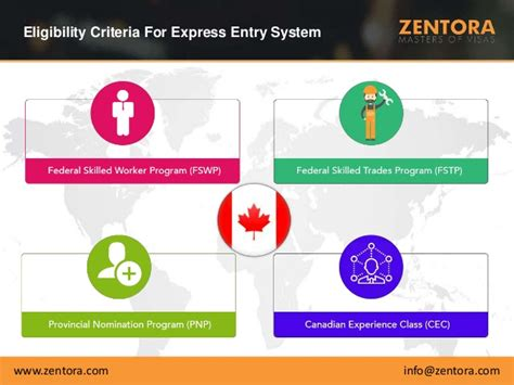 Mba In Canada Without Work Experience by Canada Express Entry Program