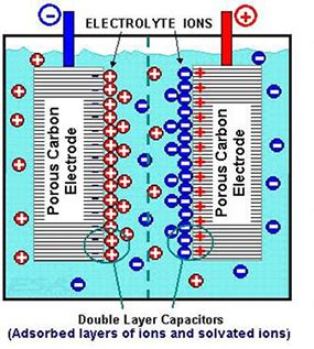 electrochemical supercapacitors for energy storage and delivery fundamentals and applications electrochemical energy storage and conversion books electrochemical capacitors energy storage association