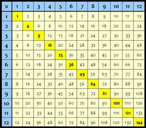 times table chart to 50 new calendar template site