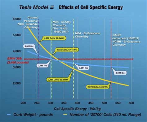 Tesla Model S Battery Weight Lighter Batteries May Prove The Tipping Point For Electric
