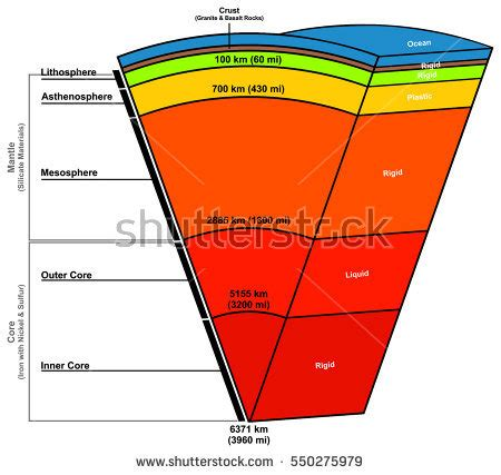Lithosphere Stock Images Royalty Free Images Vectors