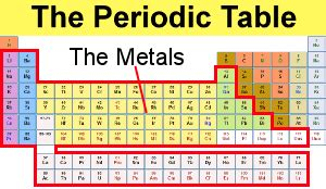Metal On Periodic Table definition of metals chemistry dictionary