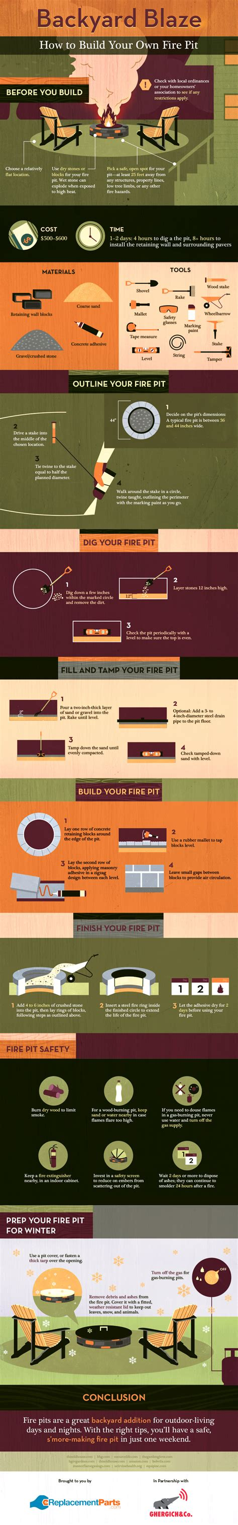 Step By Step Build Your Own Pit The Garden Hose How To Build A Pit Step By Step