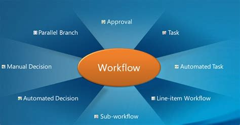 workflow functionality ms dynamics ax technical workflow differences in ms ax