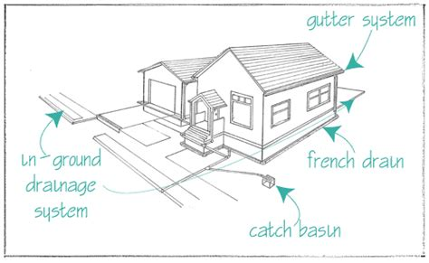 home drainage system diagram yard drainage in landscape design