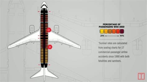 safest seats on a plane where is the safest place to sit on a plane gold104 3