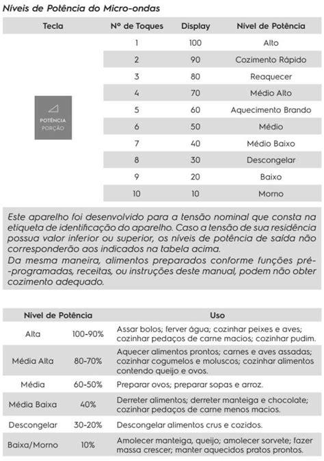 Como usar microondas Electrolux 31L - ME41X - parte 3