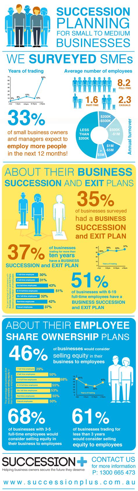 Best Small Home Plans Succession Planning Infographic Succession Plus Australia