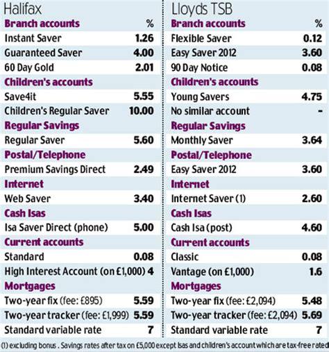 lloyds tsb loans repayment breaks 220 r 252 n 莢 231 eri茵i