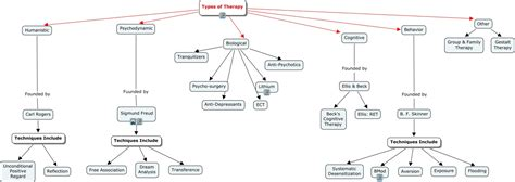 different types of therapy psychotherapymap a concept map which lays out the