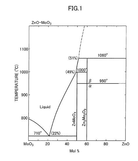 zno phase diagram براءة الاختراع ep1266982a2 method for production of zinc