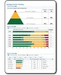 View i ready reports on district school class and student level