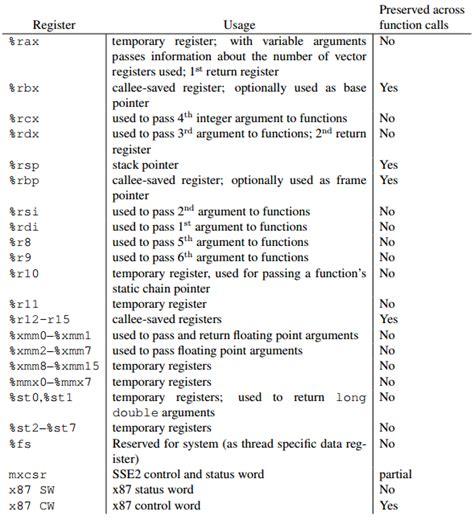 assembly tutorial x86 linux linux calling printf in x86 64 using gnu assembler
