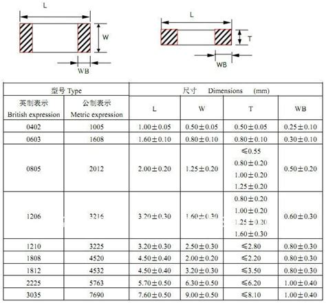 resistor sizes 0402 resistor 0603 vs 0402 28 images 0805 resistor dimensions related keywords suggestions 0805