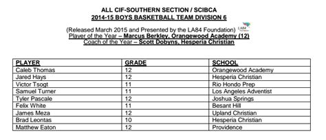 Cif Southern Section Basketball Rankings by Boys Basketball All Cif Southern Section Teams For 2014