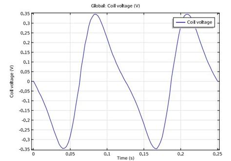 electromagnetic induction voltage computing voltages produced by electromagnetic induction comsol