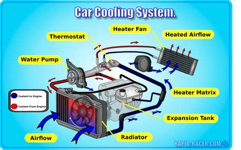 car cooling diagram small engine parts diagram elsavadorla