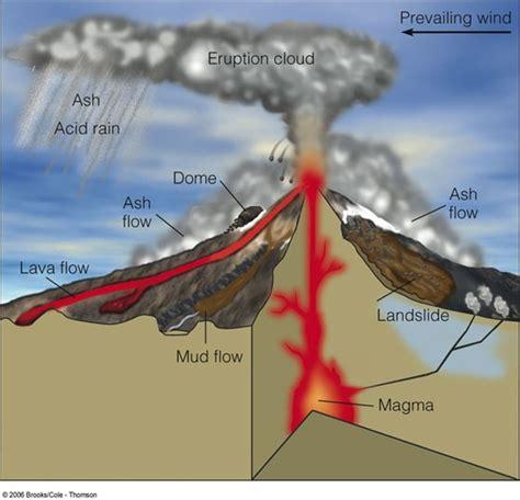 inside a volcano diagram 24 best 1 1 inside a volcano images on