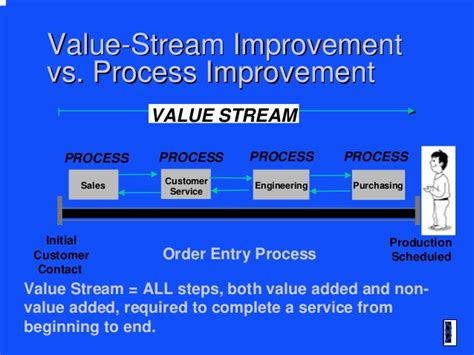 light stream customer service exle of customer service sop full form javatpoint o2o