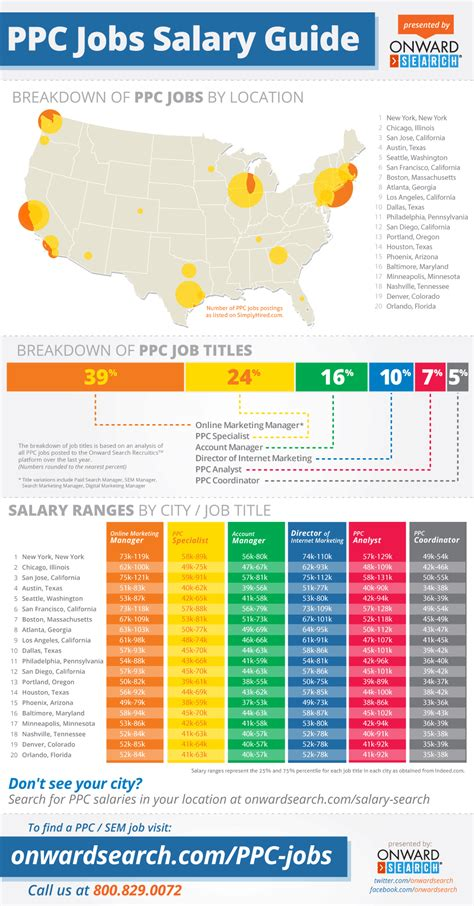 Marketing Manager Mba Salary Seattle Washington by Ppc Pay Per Click Salary Guide By Location